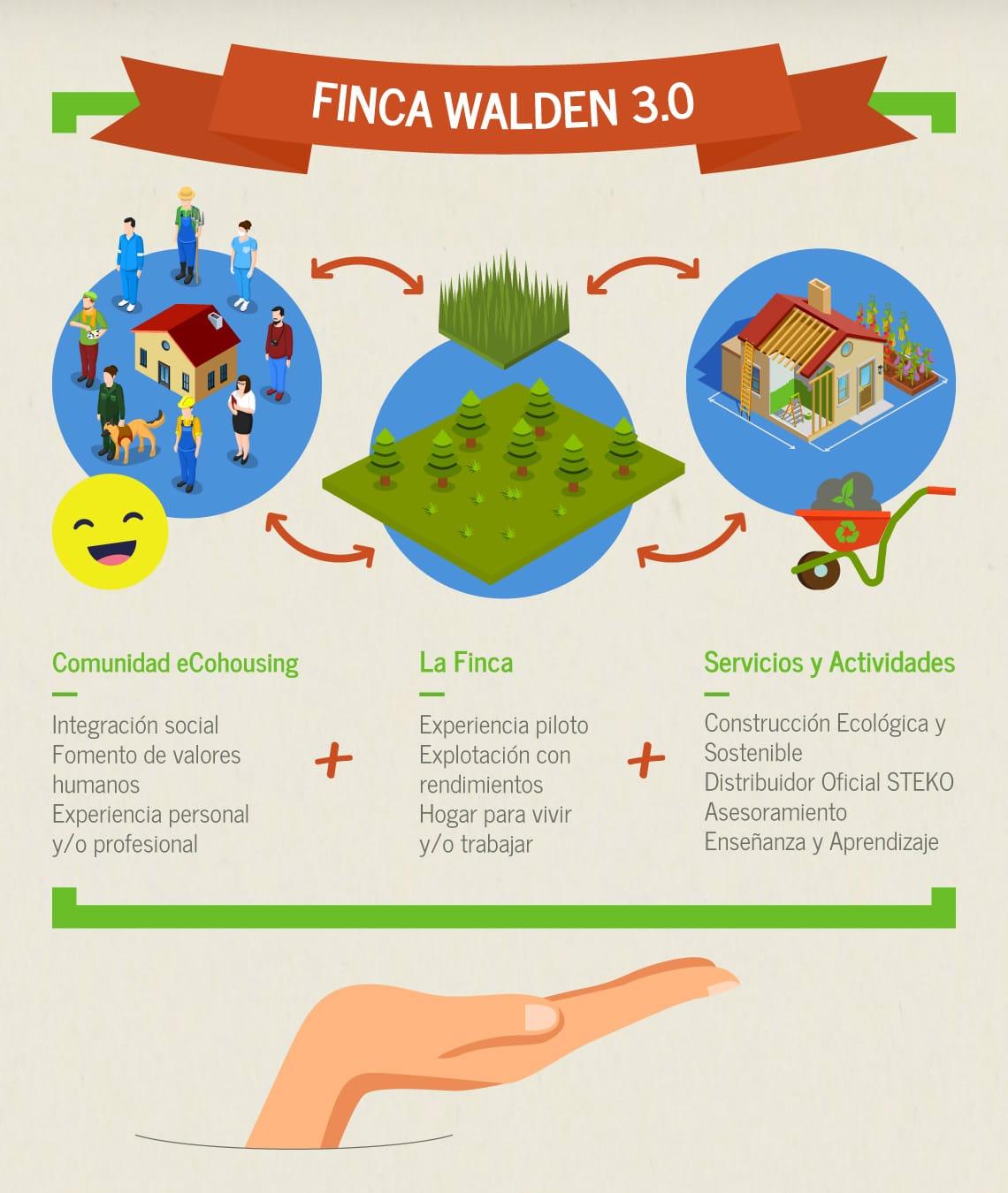 Infografía Finca Walden 3.0